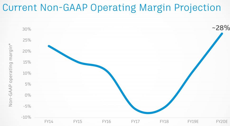 Autodesk-Non-GAAP-Operating-Margin