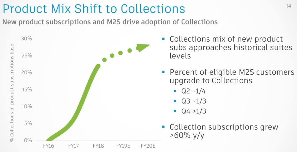 Autodesk-Product-Mix-Shift-to-Collections