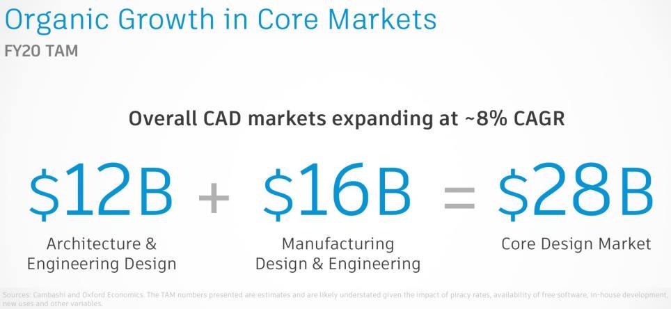 CAD-Market-TAM
