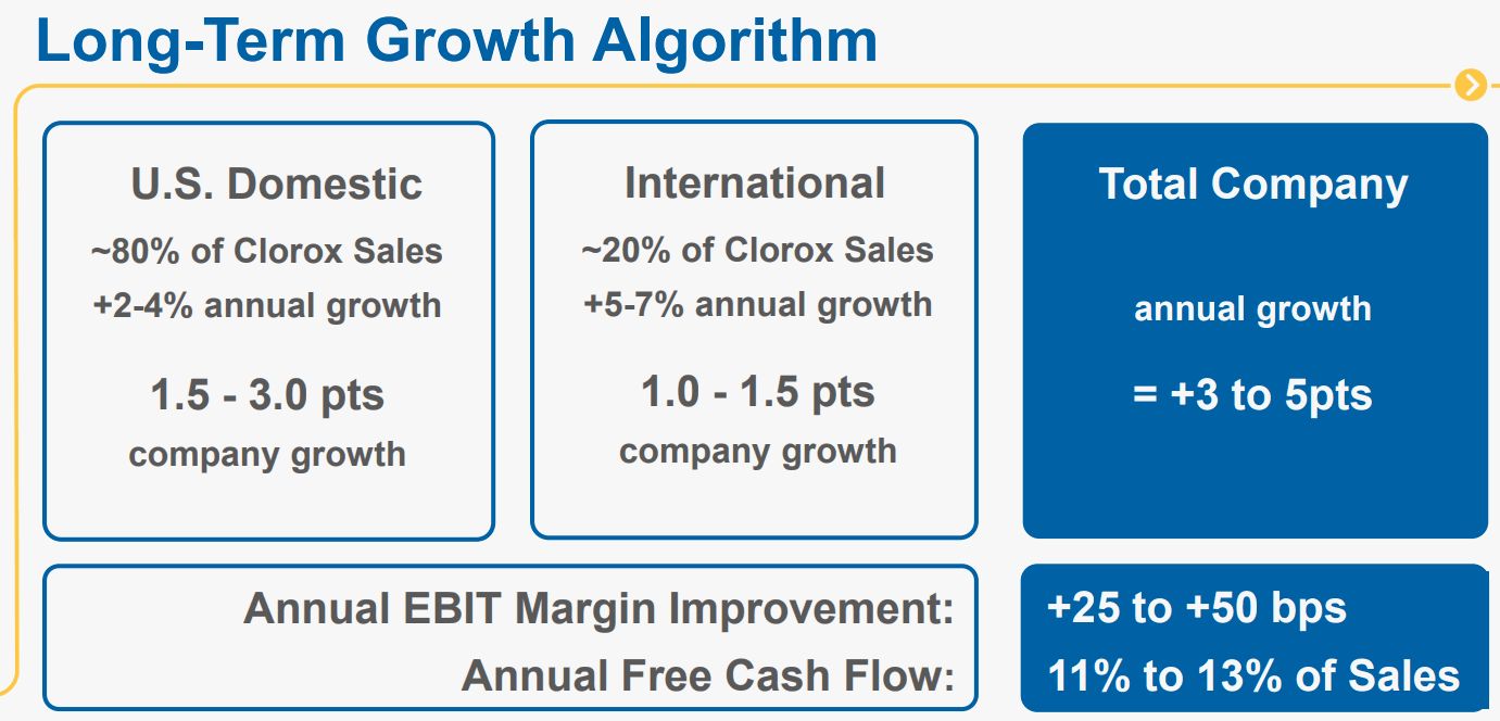 CLOROX-Long-Term-Growth-Algorithm