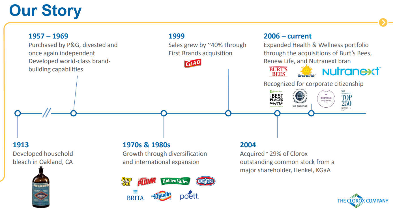 CLOROX-history