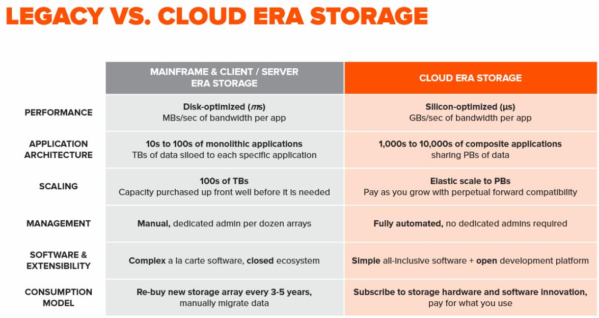 Cloud-Era-Storage