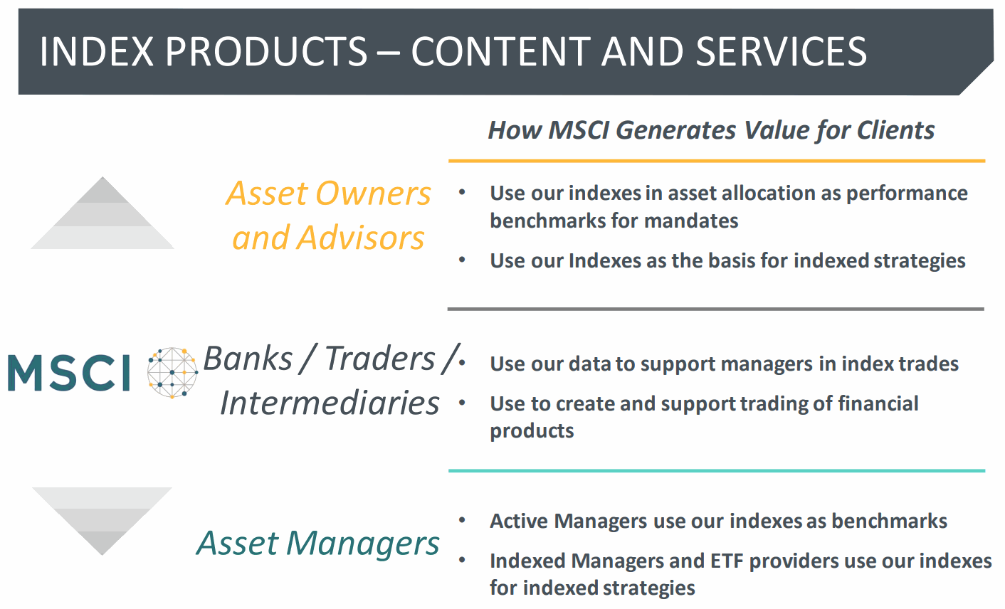 How-MSCI-Generates-Value-for-Clients