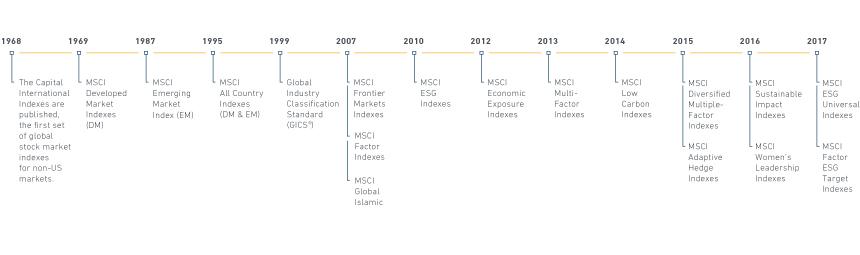 MCSI-IndexTimeline