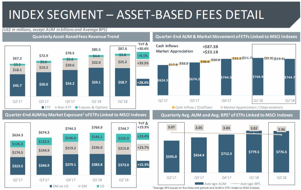 MSCI-Index-Segment
