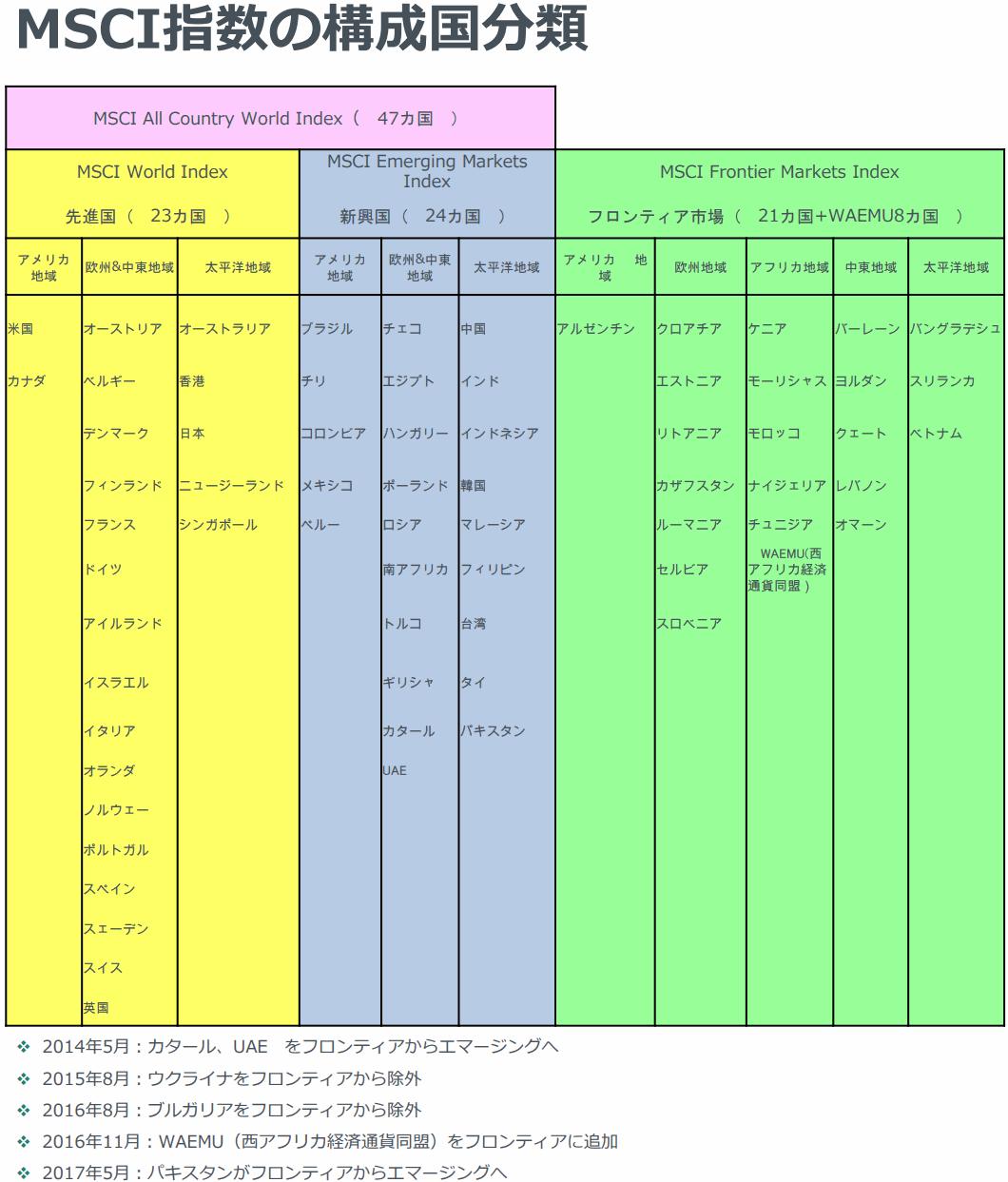 MSCI-Index