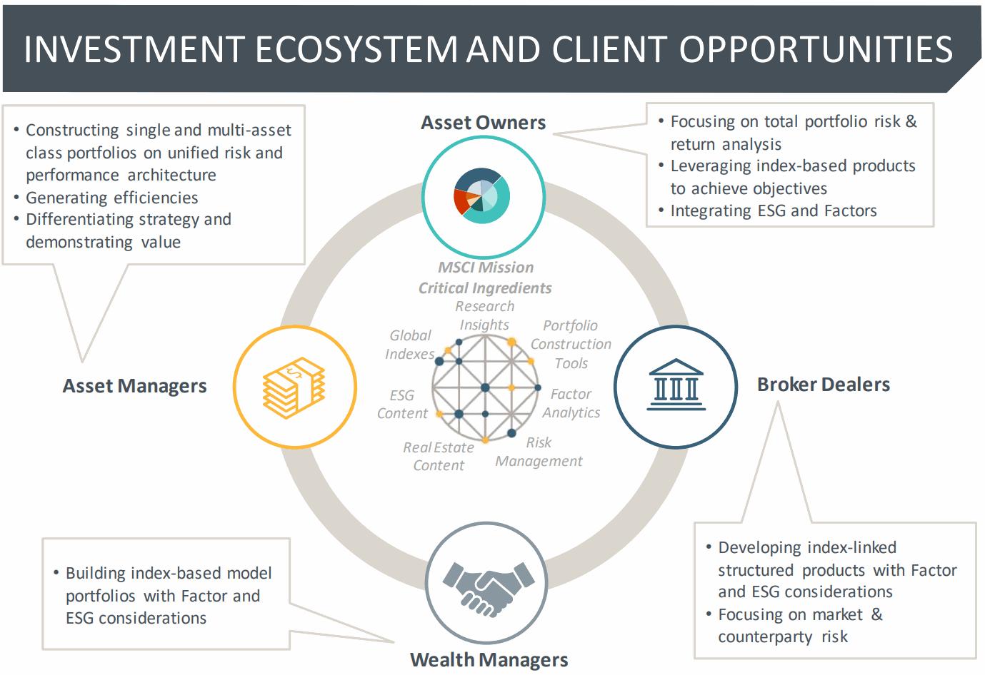 MSCI-Investment-Ecosystem