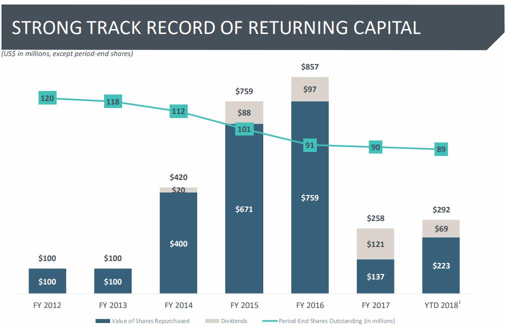 MSCI-buyback