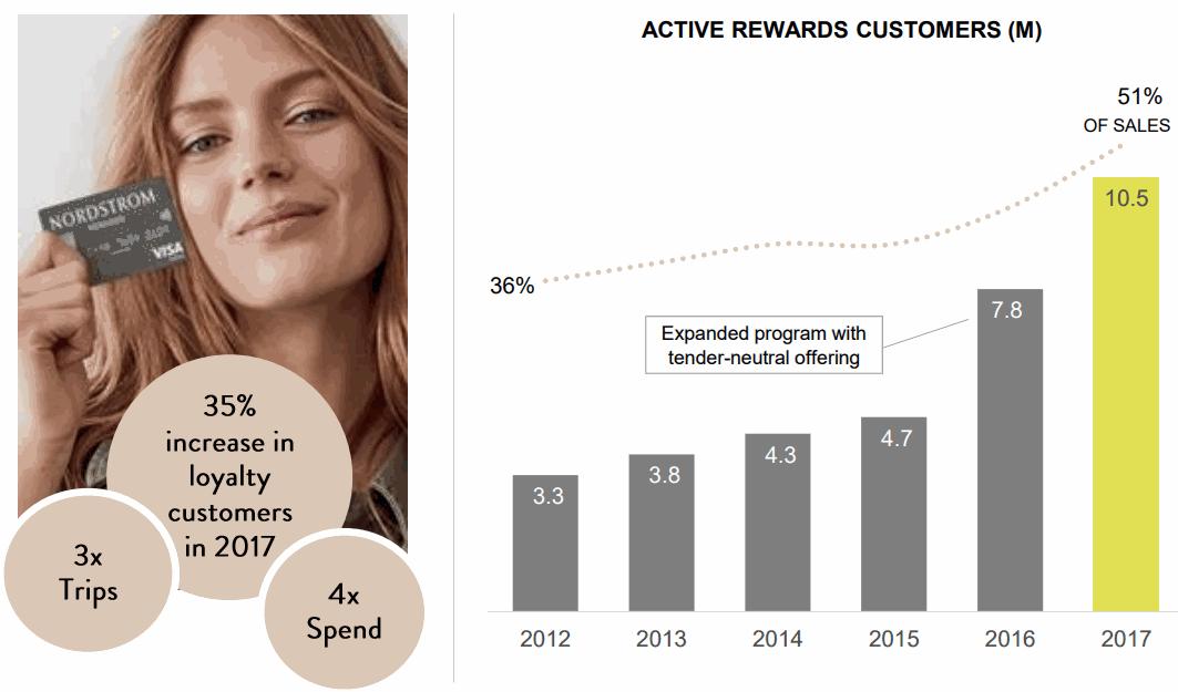 NordStrorm-Active-Rewards-Customers