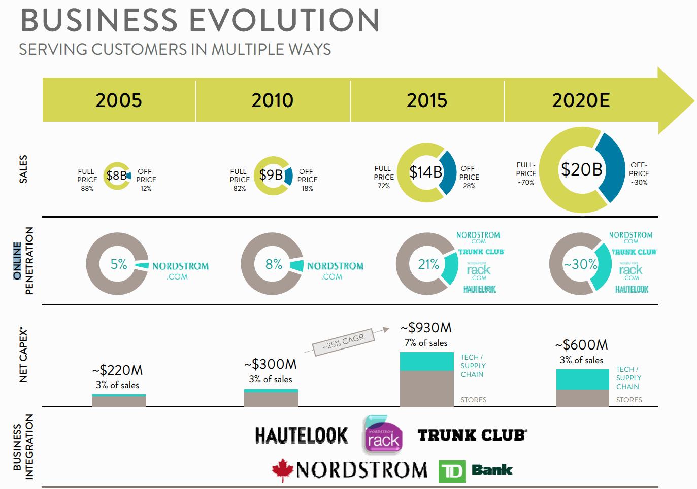 NordStrorm-Business-Evolution