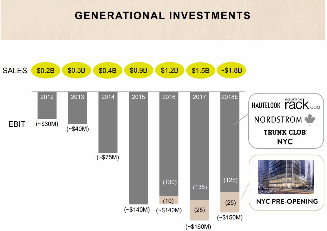 NordStrorm-Generational-Investments
