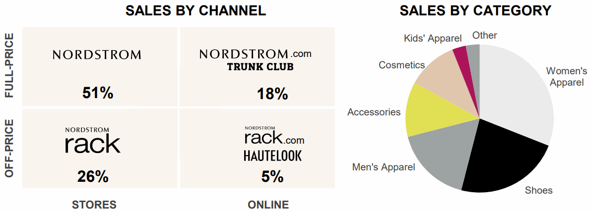 NordStrorm-Sales-by-Category