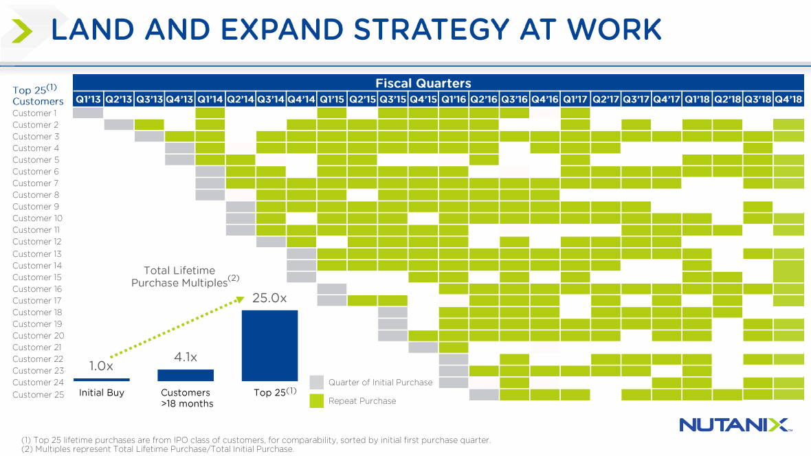 Nutanix-Land-and-Expand-Strategy
