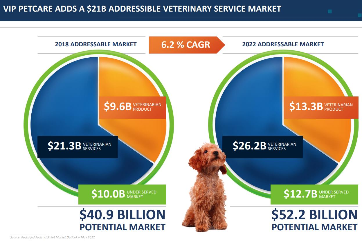 PETCARE-Total-Addressable-Market