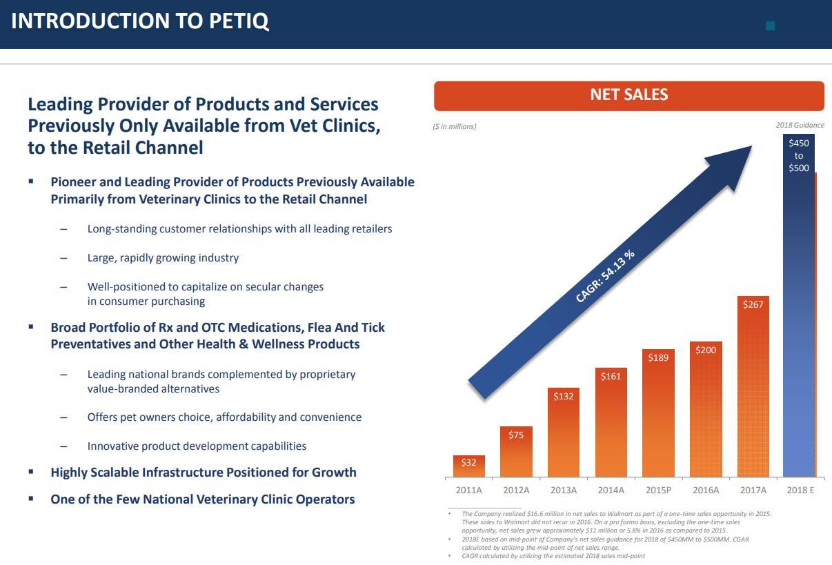 PetIQ-revenue