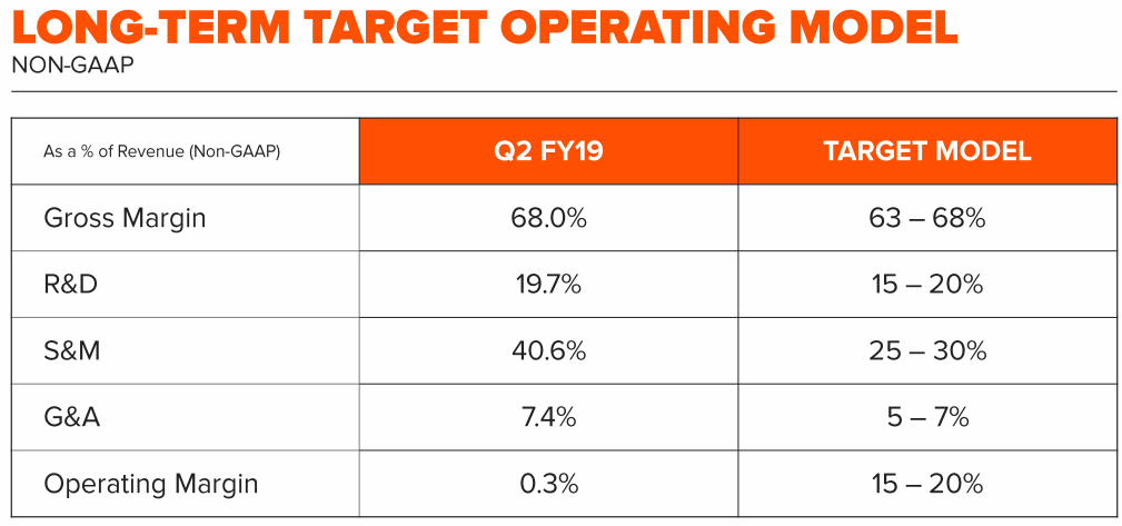 Pure-Storage-Long-Term-Target-Operating-Model
