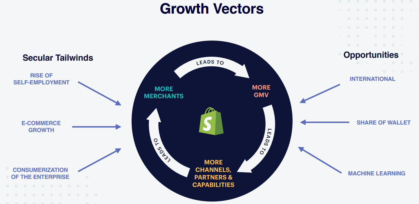 Shopify-Growth-Vectors