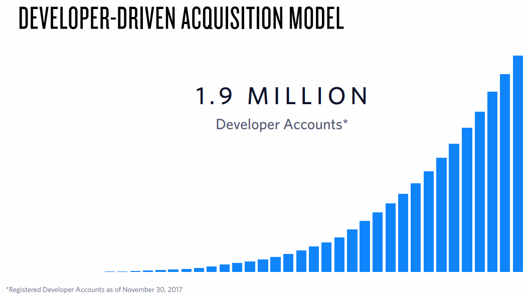 Twilio-Developer-Driven-Acquisition-Model