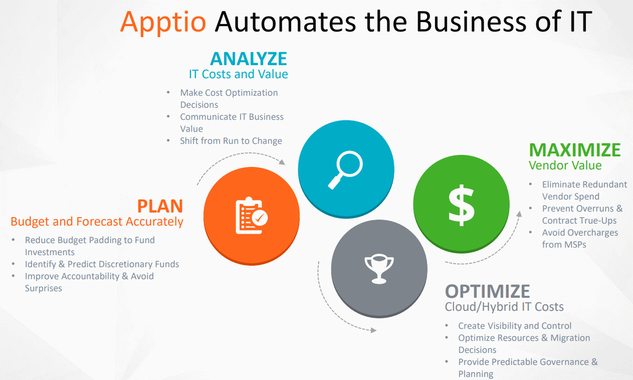 Apptio-Automates-the-Business-of-IT