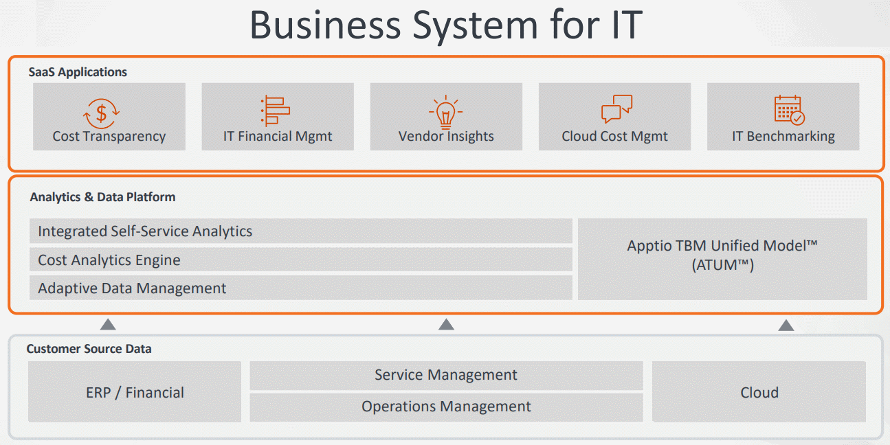 Apptio-Business-System-for-IT