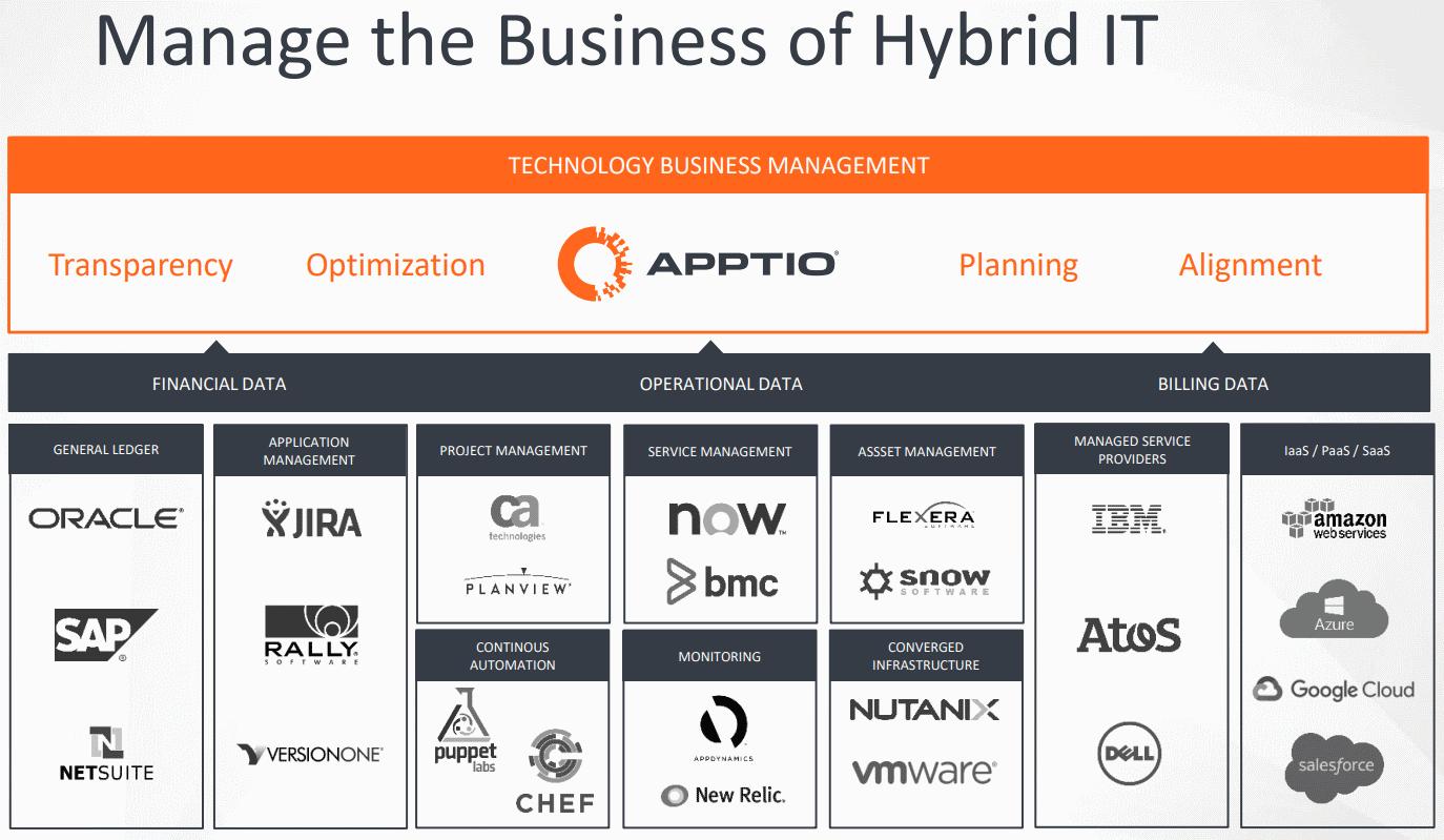 Apptio-Hybrid-IT