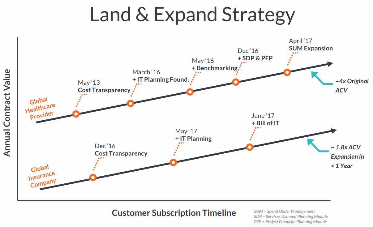 Apptio-Land-and-Expand-Strategy