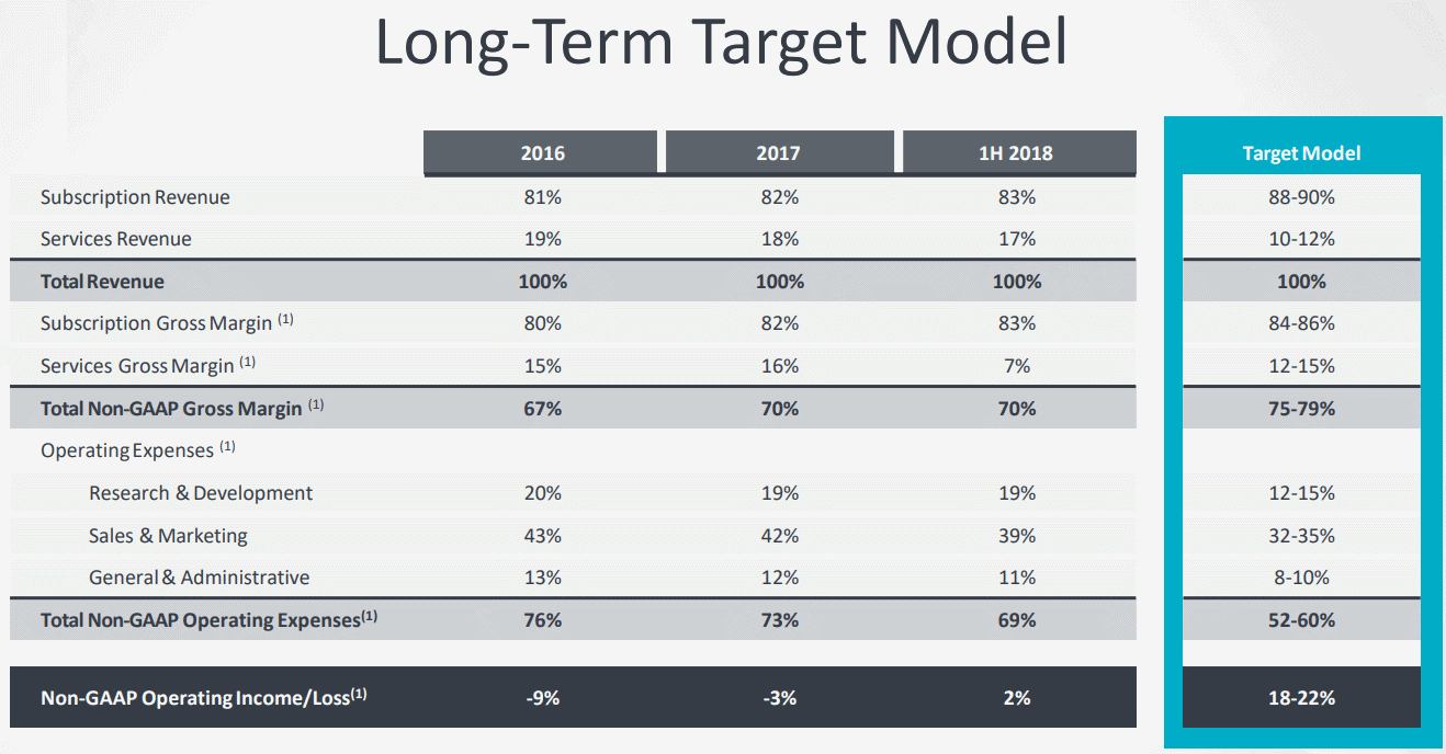 Apptio-Long-Term-Target-Model