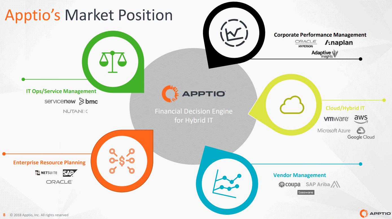 Apptio-Market-Position