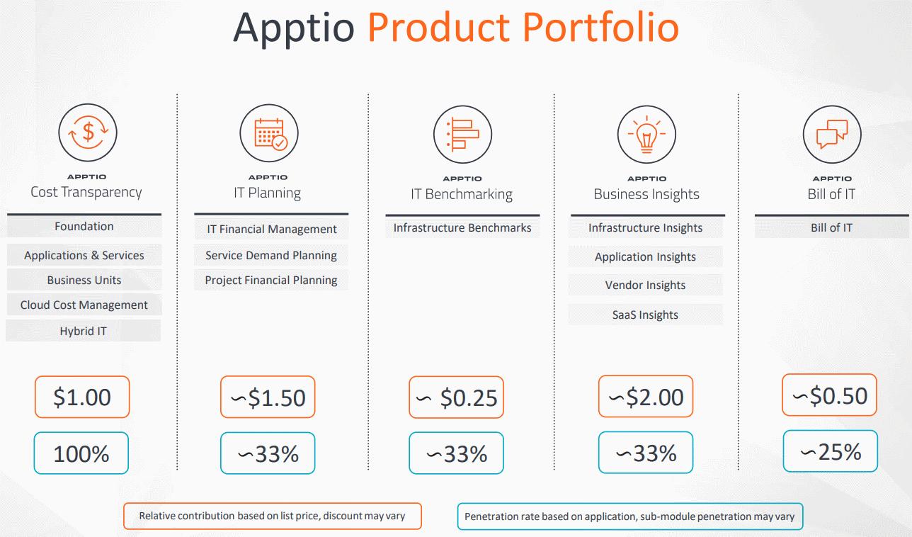 Apptio-SaaS-Product-Portfolio