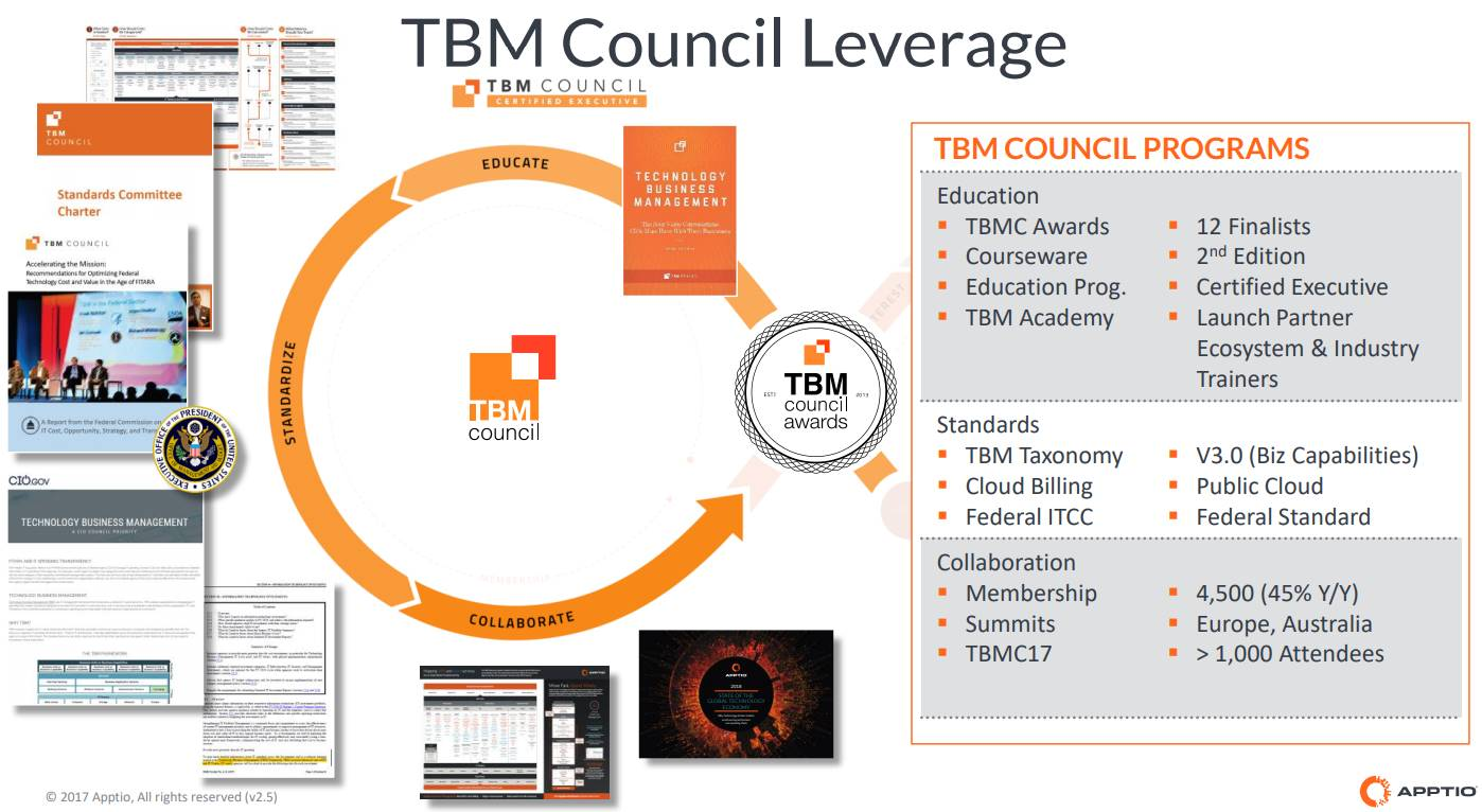Apptio-TBM-COUNCIL