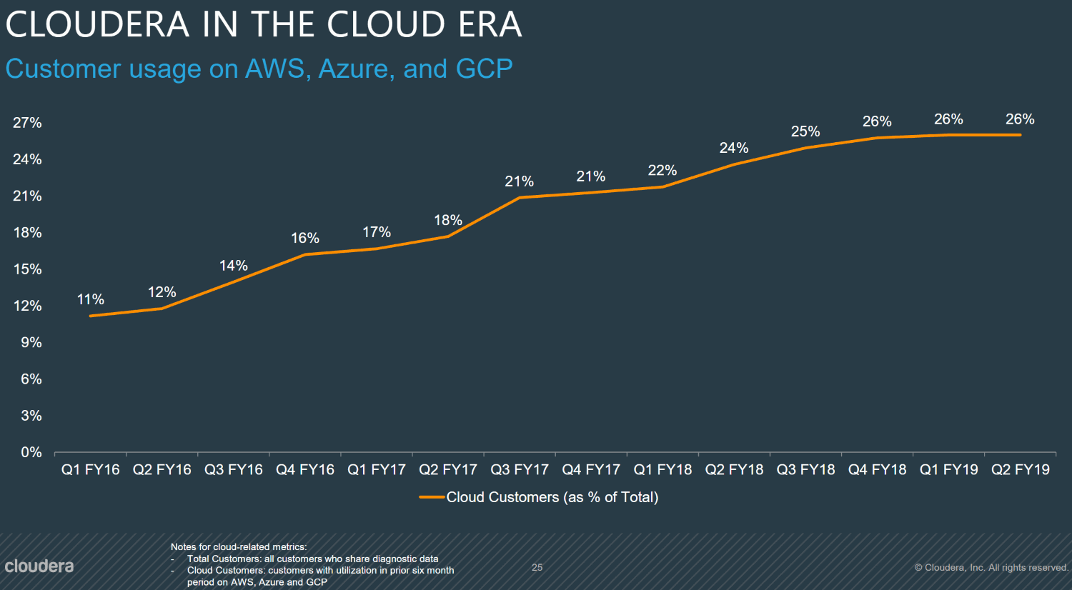 Cloudera-Customer-usage-on-AWS-Azure-GCP