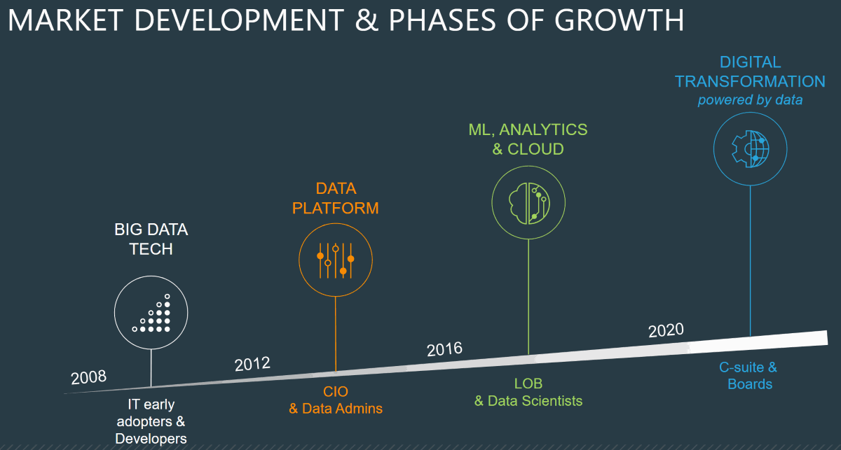 Cloudera-Digital-Transformation-powered-by-data