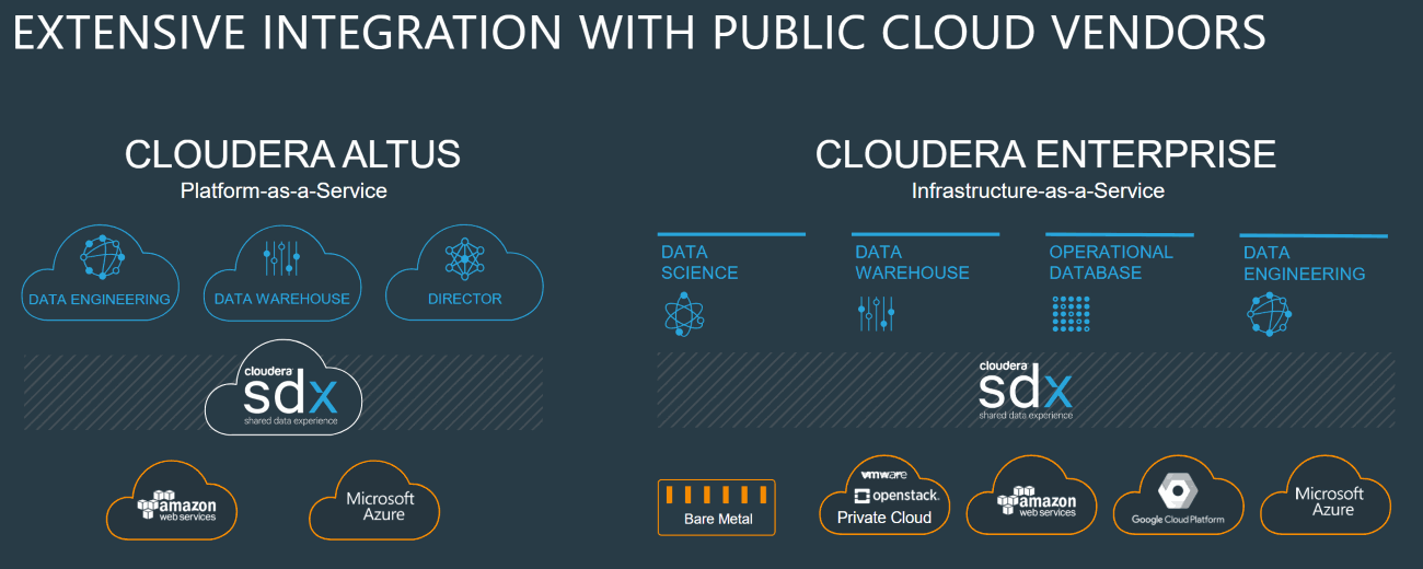 Cloudera-Extensive-Integration-with-Public-cloud-vendors