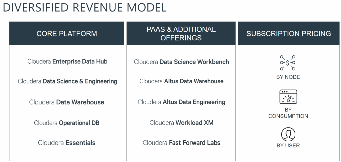 Cloudera-Revenue-Model
