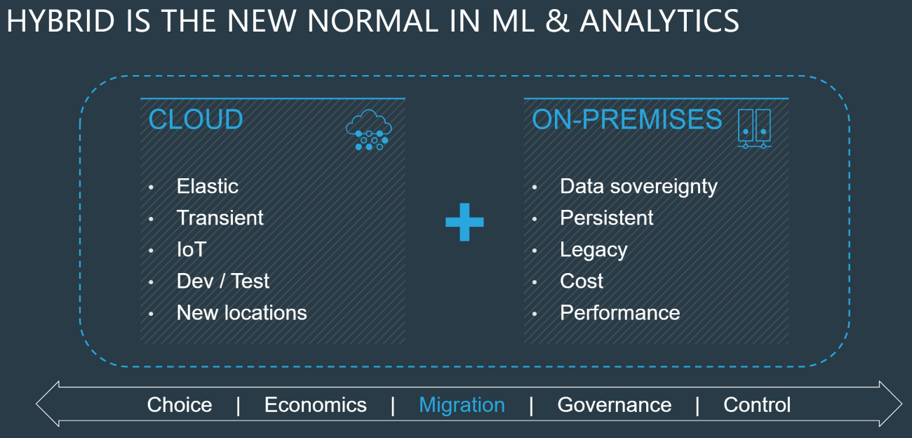 Hybrid-is-the-new-normal-in-ML