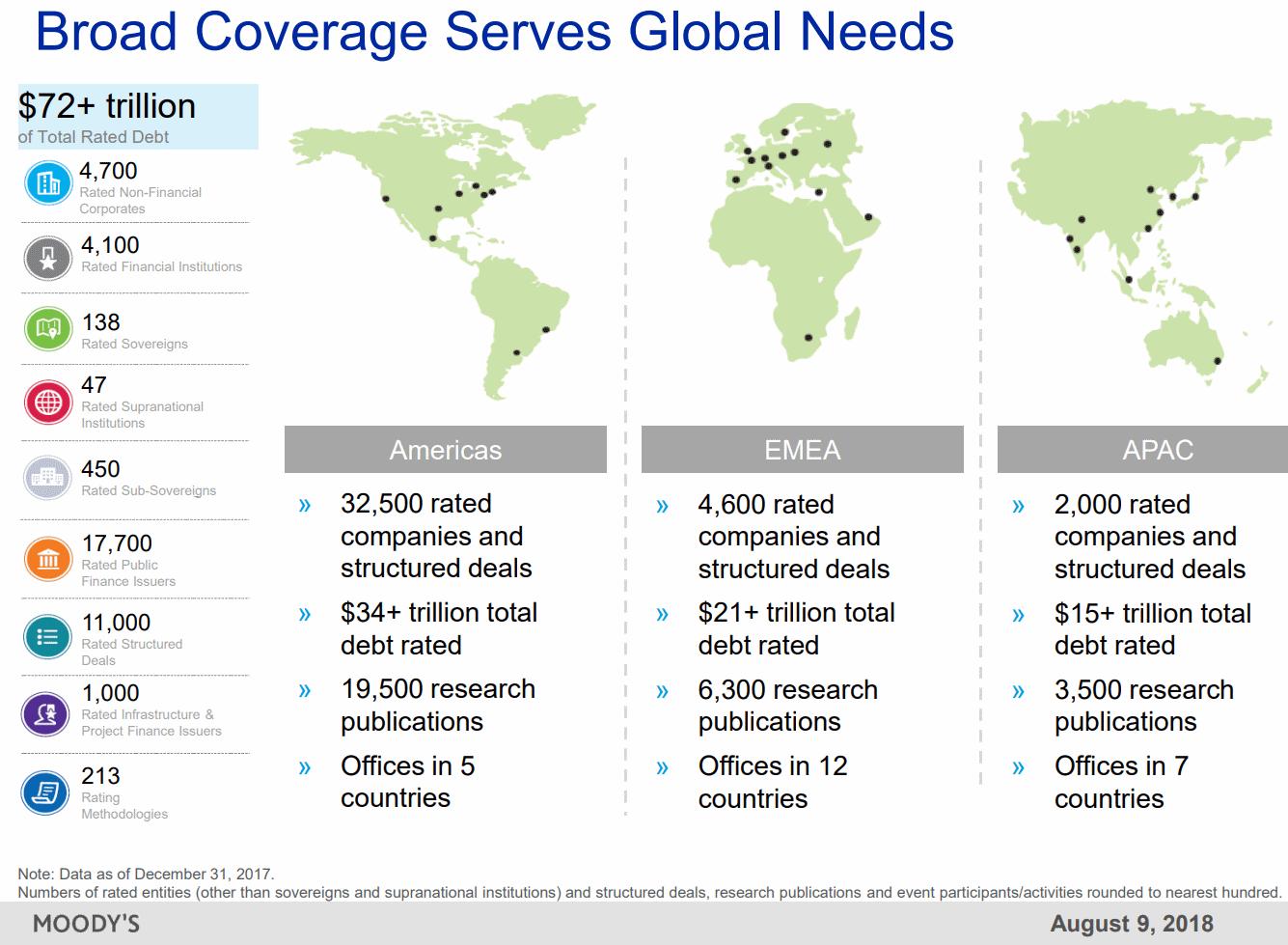 Moodys-Global