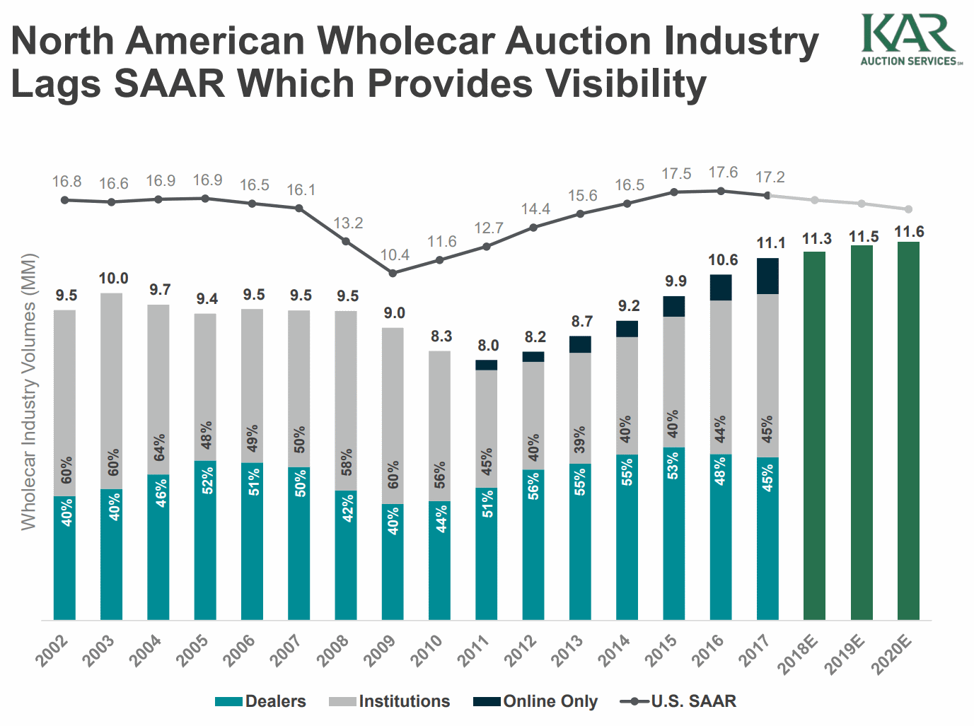 North-American-Wholecar-Auction-Industry-Lags-SAAR