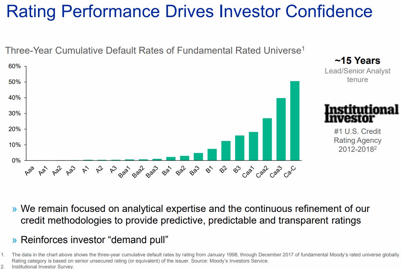 Rating-Performance