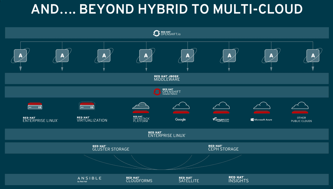 RedHat-Beyond-Hybrid-to-Multi-Cloud