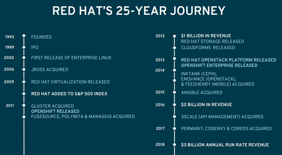 RedHat-History