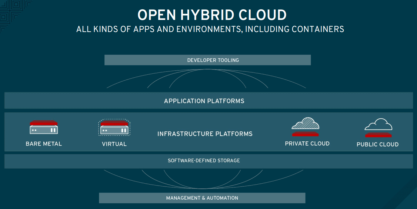 RedHat-Open-Hybrid-Cloud