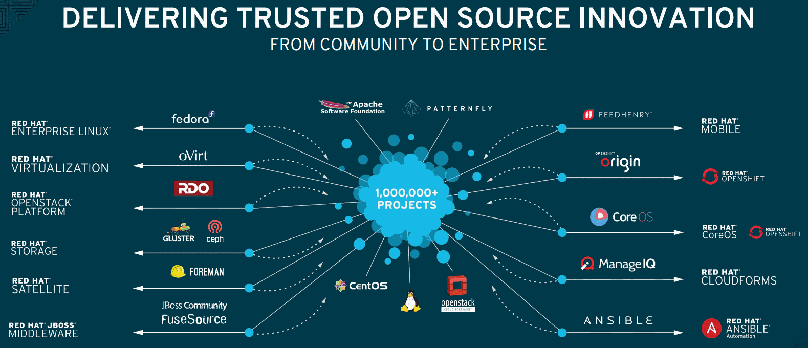 RedHat-Open-Source-Community-to-Enterpise