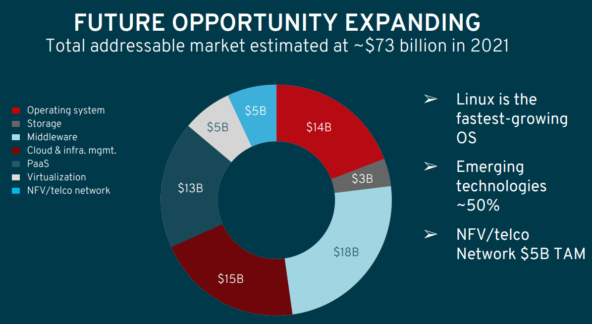 RedHat-Total-Addressable-Market