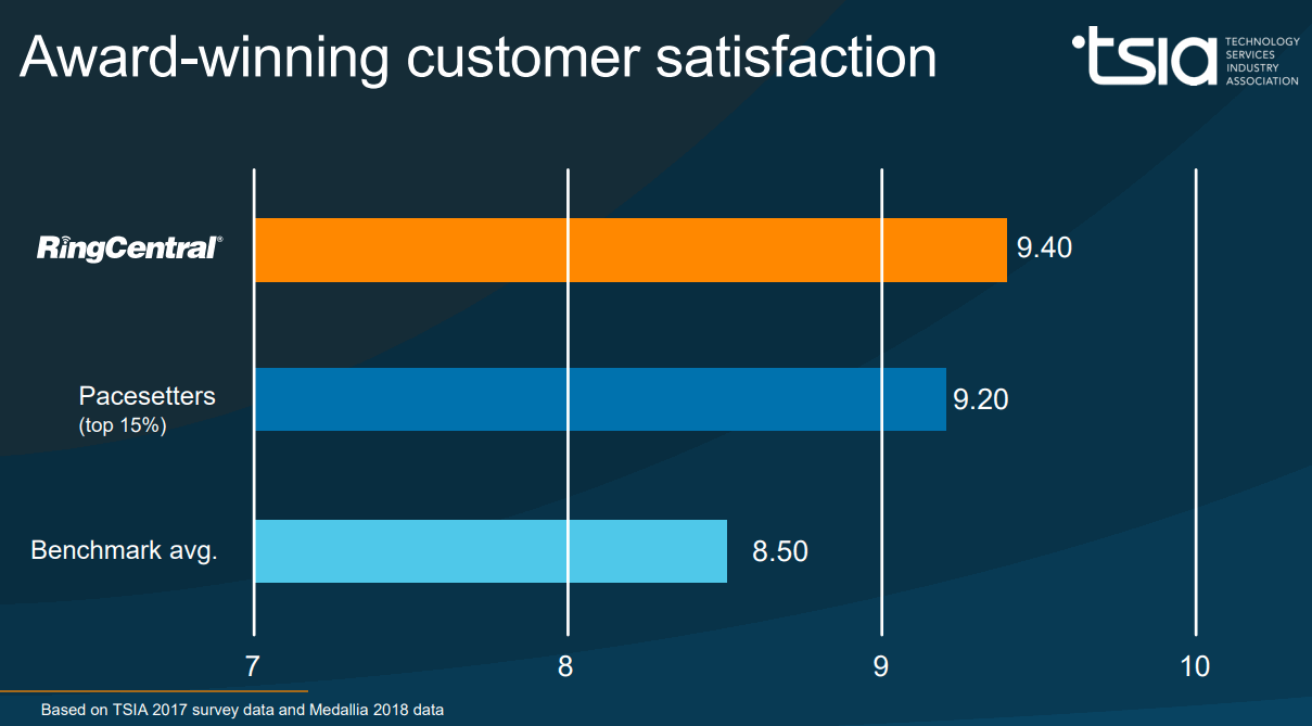 RingCentral-TSIA-Customer-Satisfaction
