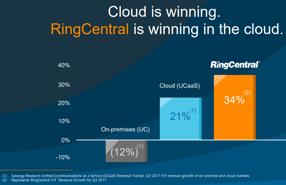 RingCentral_is_winning_in_the_cloud