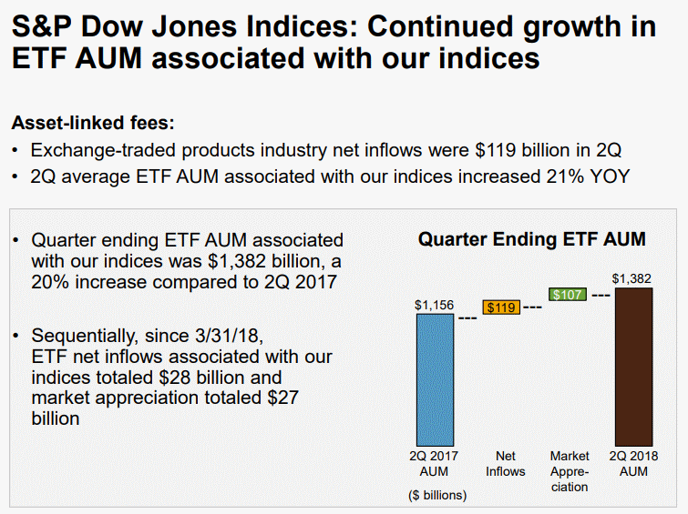 SandP-Dow-Jones-Indices-ETF-AUM
