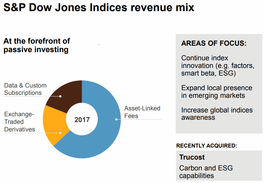 SandP-Dow-Jones-Indices-Revenue-Mix