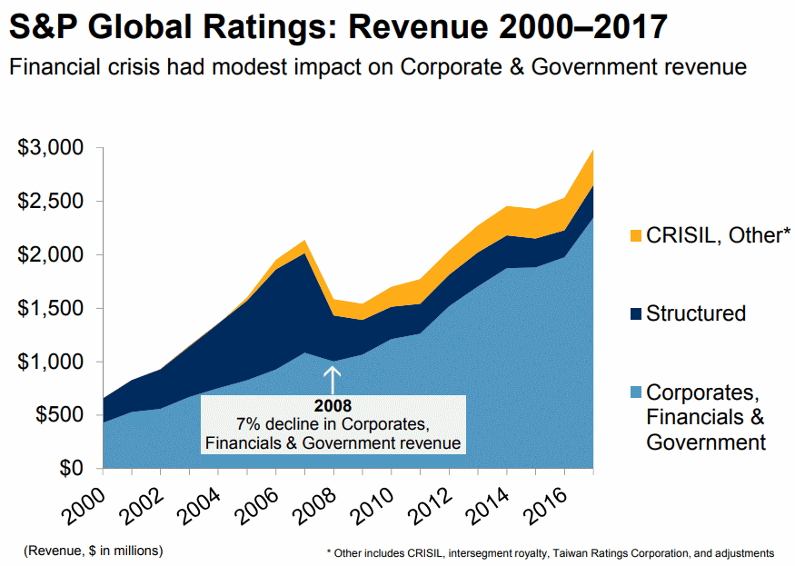 StandardandPoors-Global-Ratings-Revenue