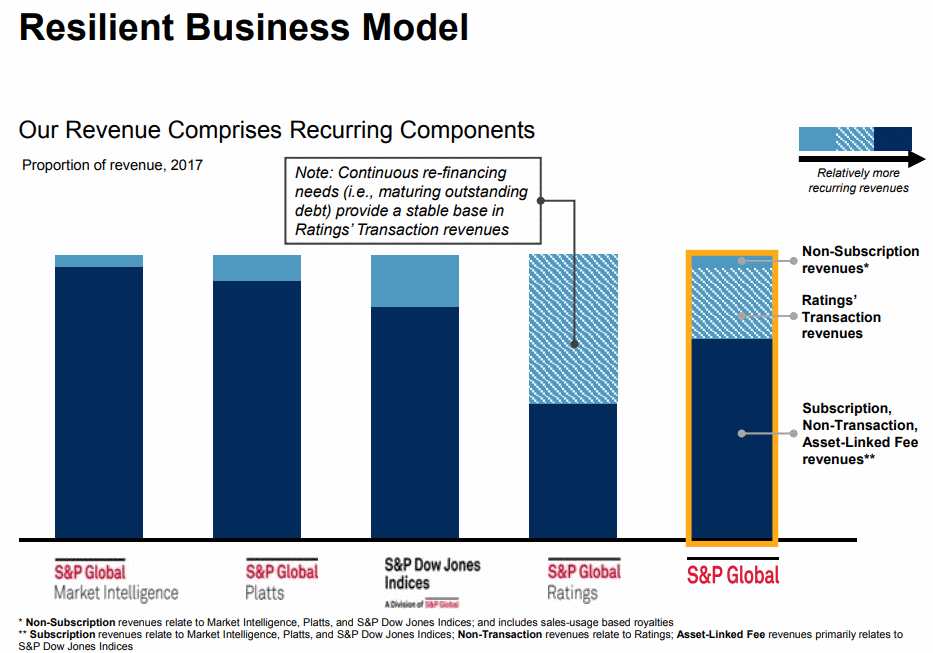 StandardandPoors-Global-Resilient-Business-Model