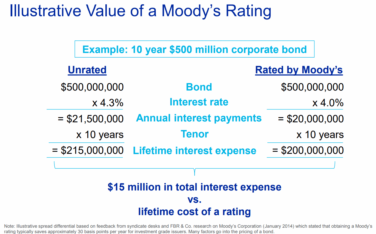 Value-of-a-Moodys-rating